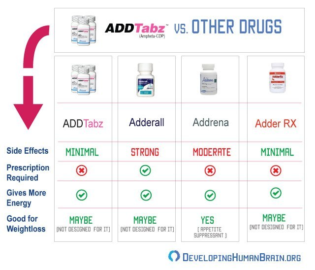 addtabz vs other drugs infographic