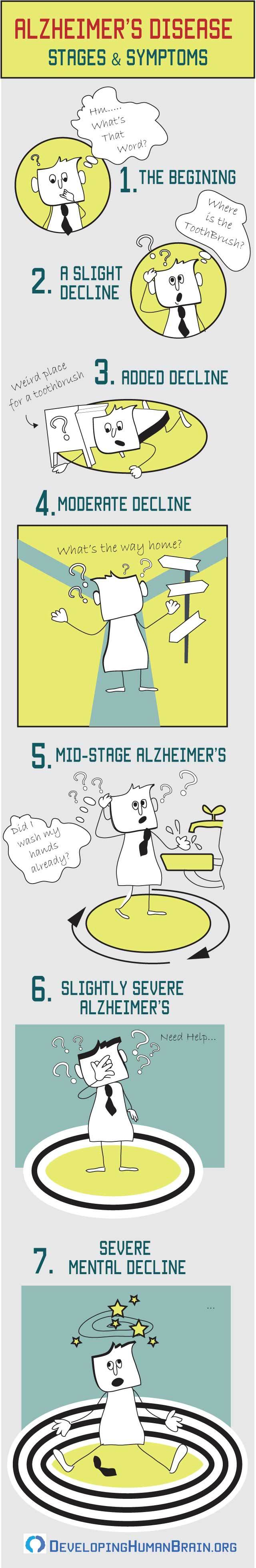 alzheimer's disease symptoms and stages infographic