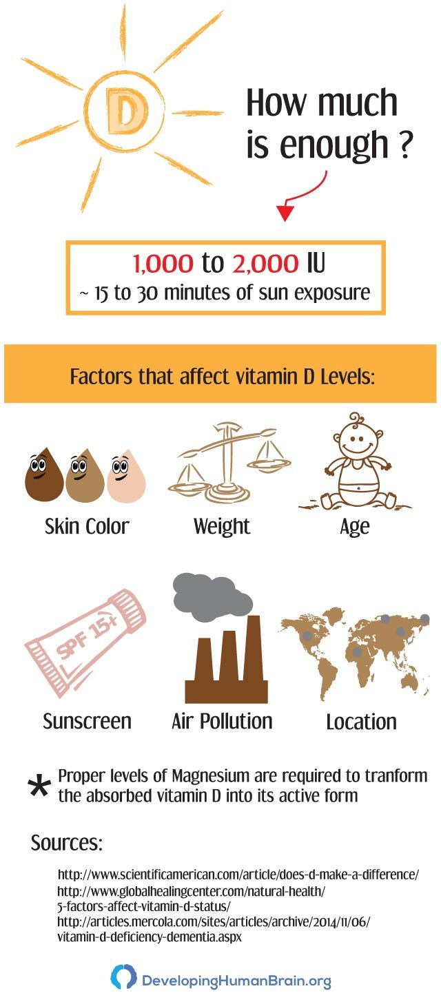 how much vitamin d should i take infographic