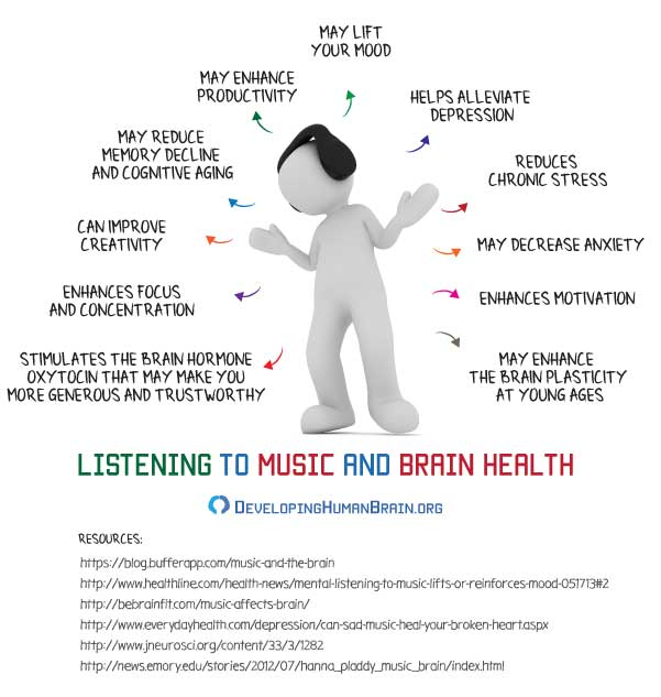 music and the brain infographic