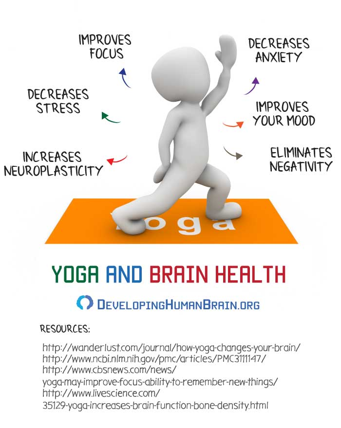 yoga for brain power infographic