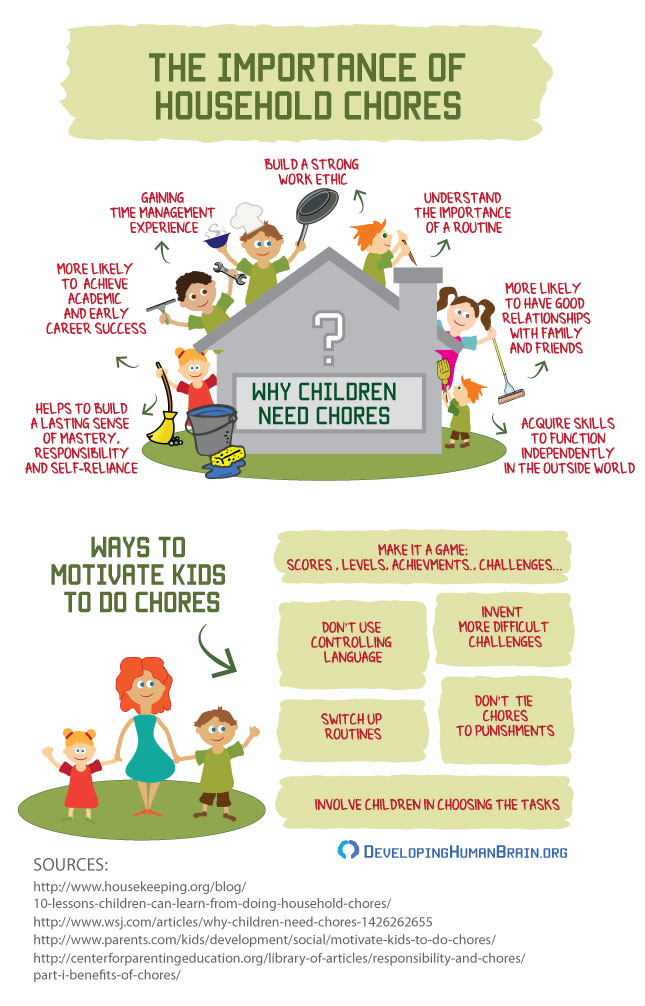 children's chores infographic