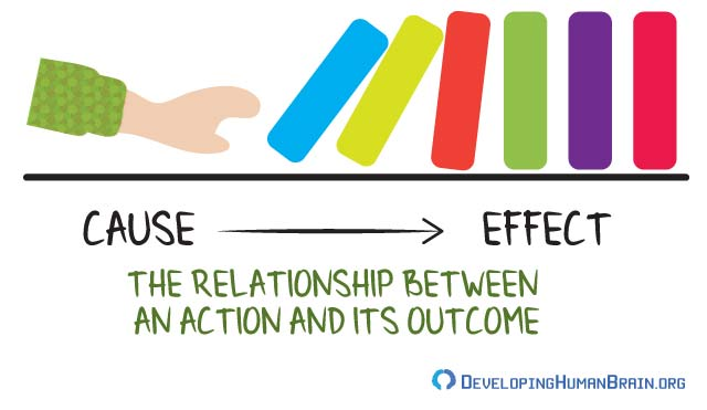 cause and effect relationships