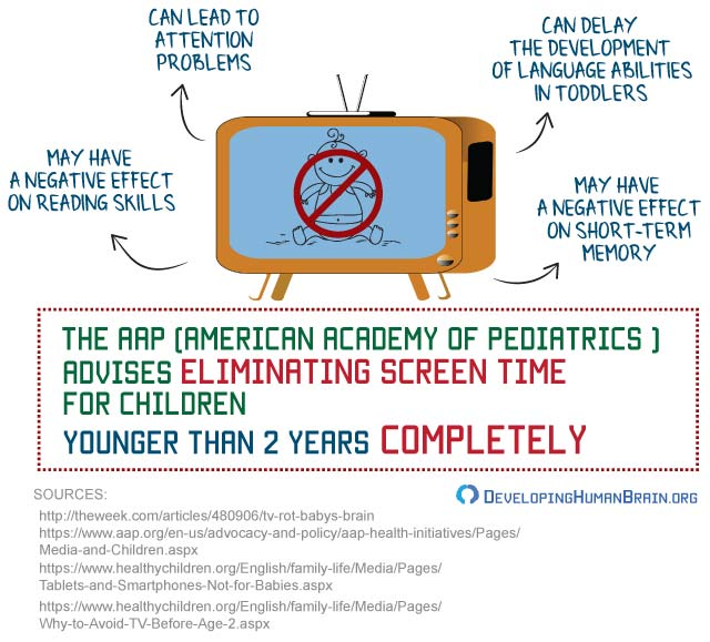 tv and babies infographic