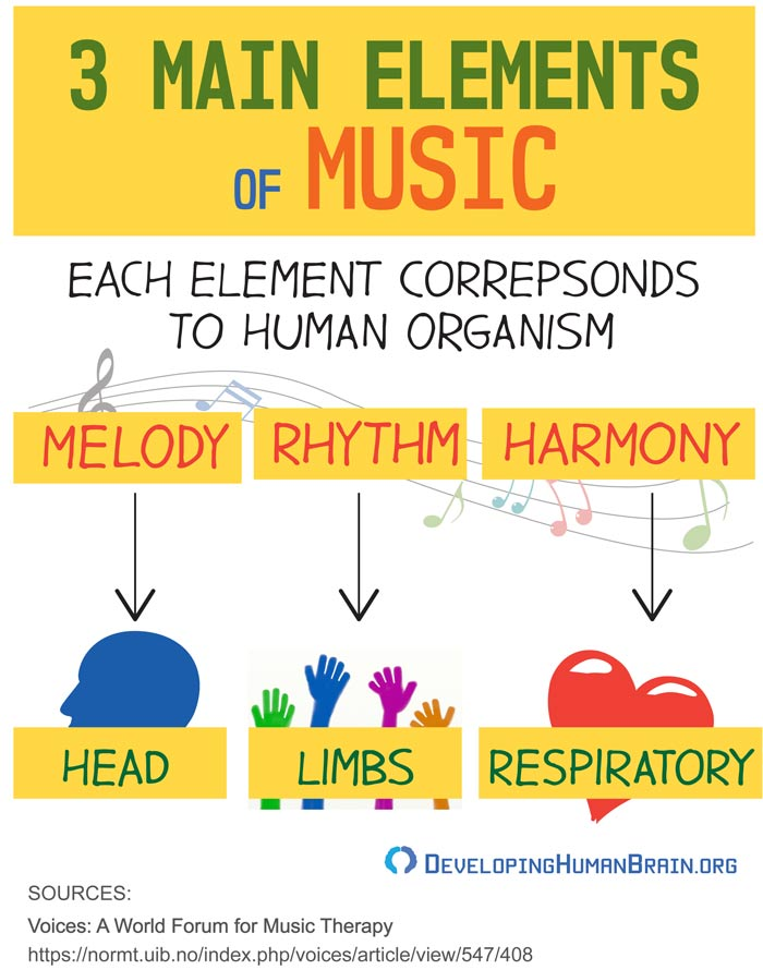 music elements and body infographic