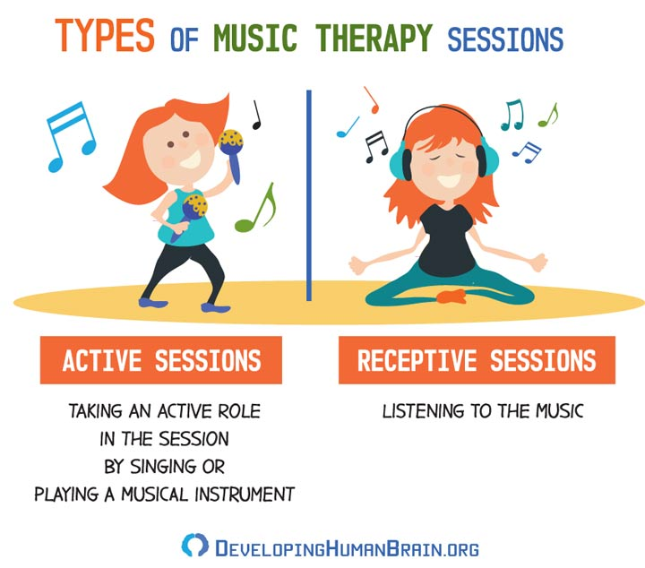 types of music therapy sessions