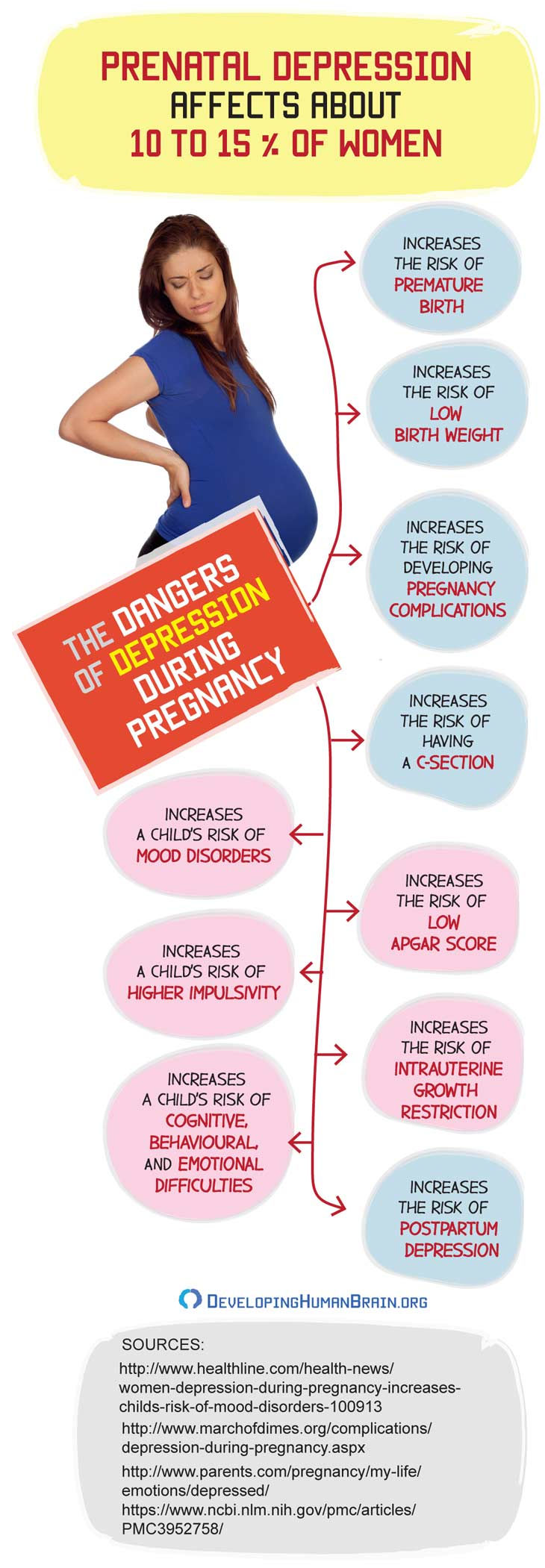 depression during pregnancy infographic