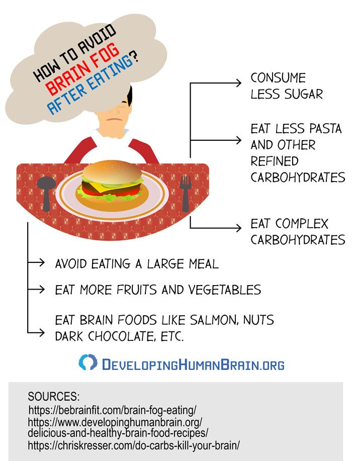 brain fog after eating infographic