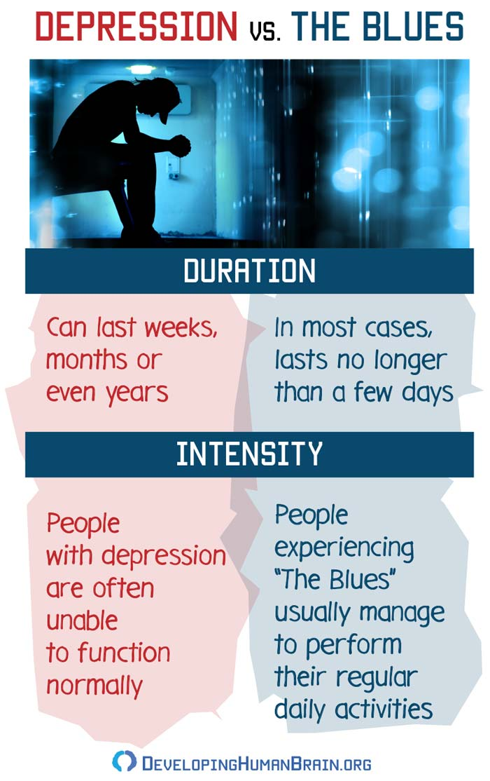 depression vs the blues infographic