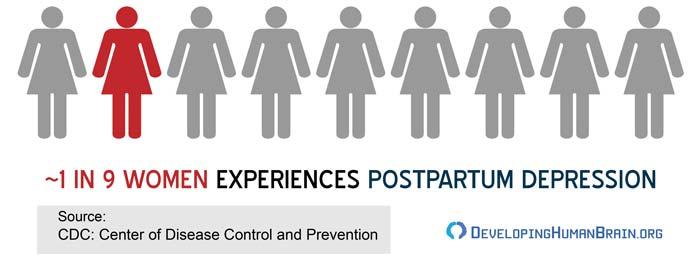 postpartum depression scale