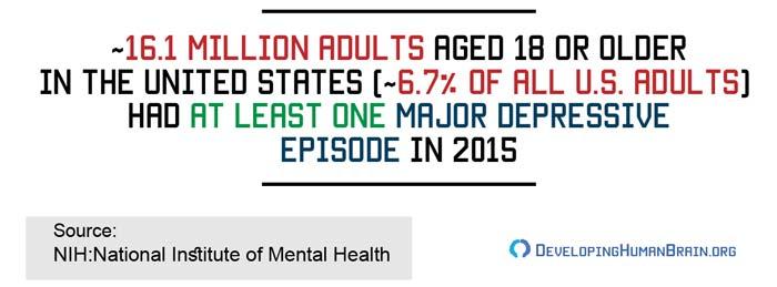 major depressive disorder among adults