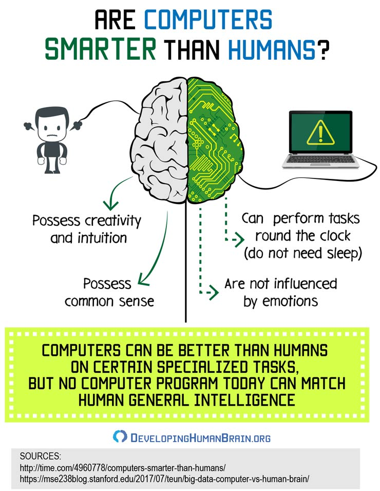 are computers smarter than humans